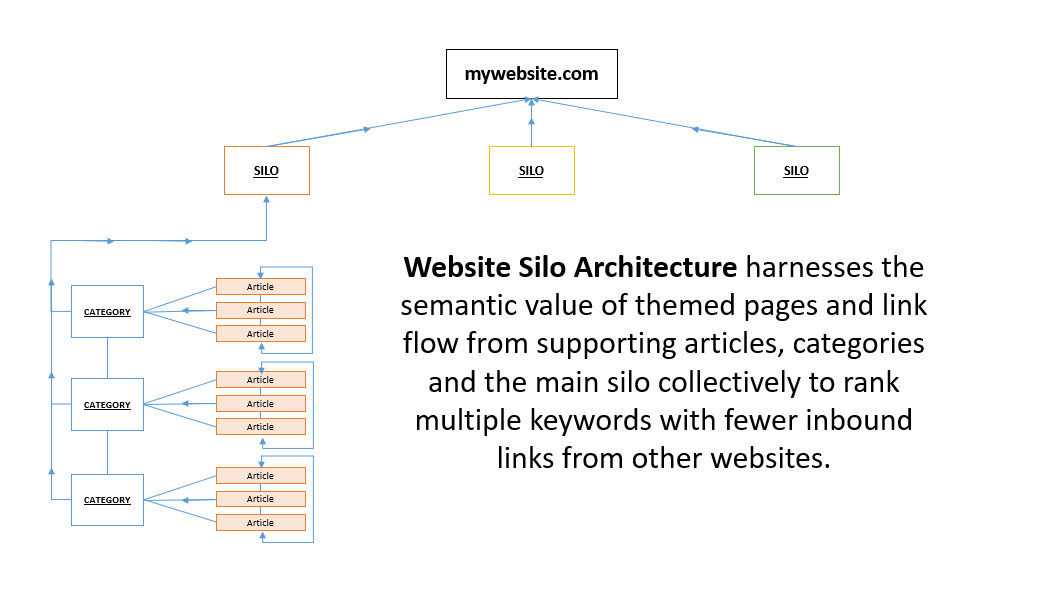 How to Silo Your Content in WordPress with the SEO Ultimate PRO Silo Builder